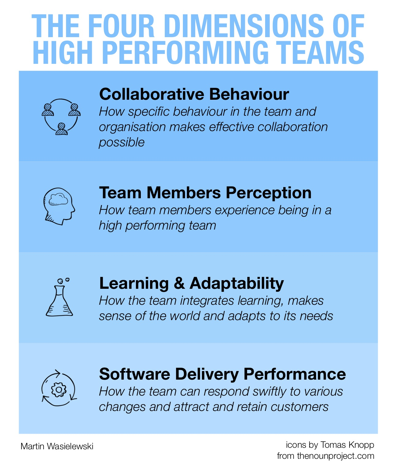 The Four Dimensions of High Performing Teams