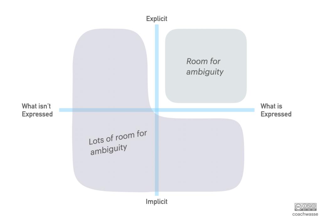 how to create ambiguity awareness